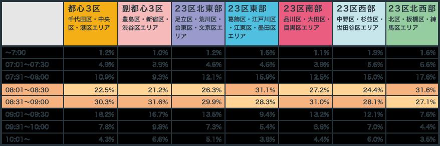 鉄道通勤者の出社時刻(東京23区)
