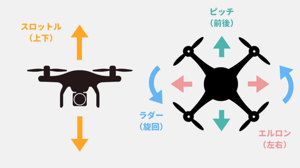 drone-movement